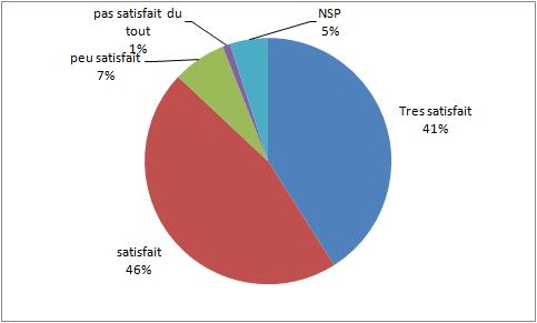 Read more about the article Résultats enquête de satisfaction @3C – Ordinat'Hem